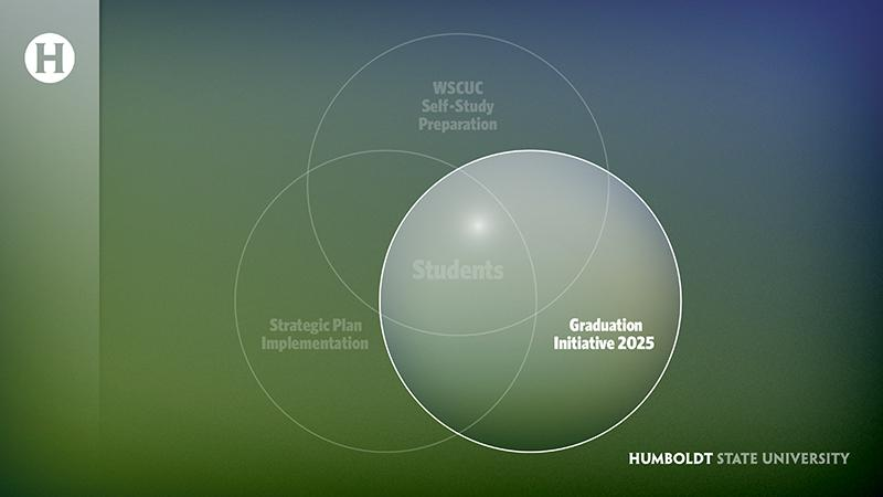 Venn diagram with GI2025 highlighted